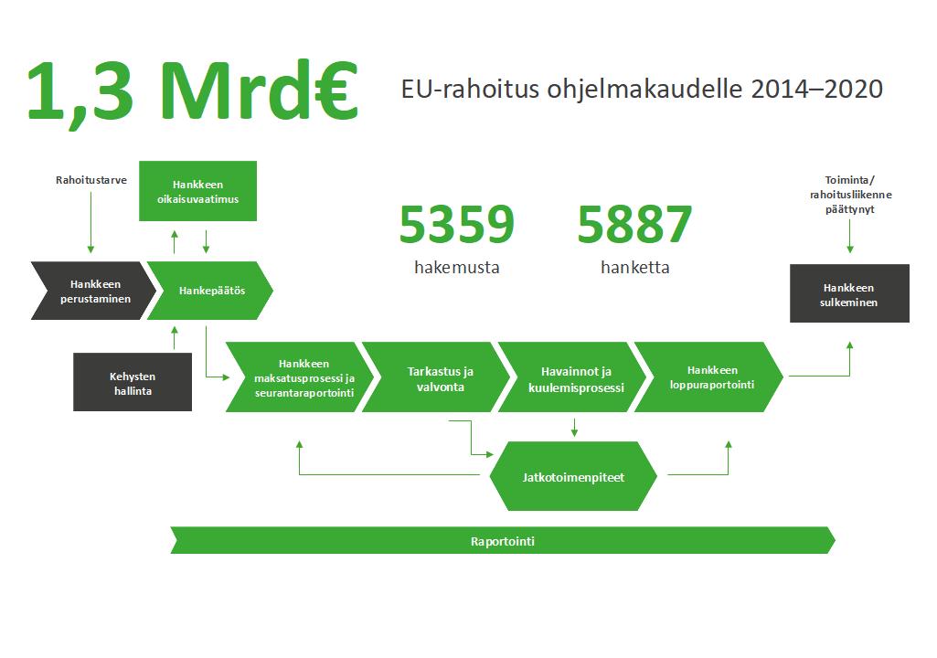 1,3 Mrd€ EU-rahoitus ohjelmakaudelle 2014-2020, 5359 hakemusta, 5887 hanketta